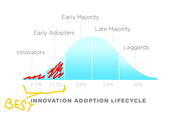 innovation lifecycle
