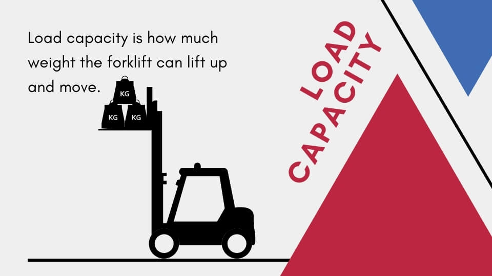 Class 1 forklift load capacity