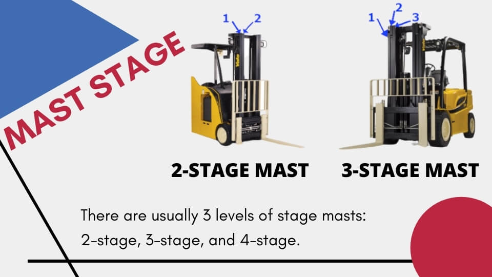 class 1 forklift mast stage